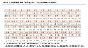 東京コロナ感染者数